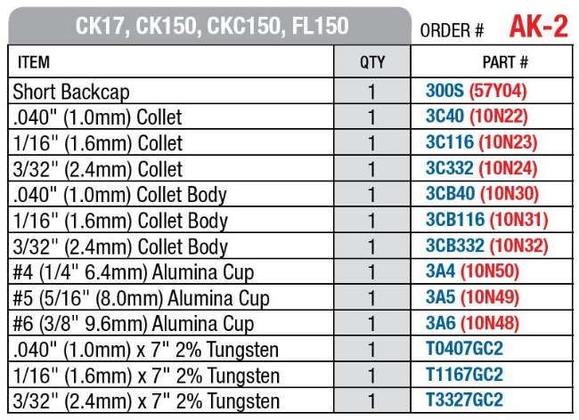 AK2 Kit Contents