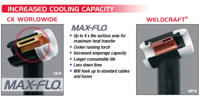 Increased Torch Cooling Capacity with CK Max-Flo