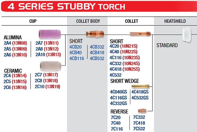 CK Stubby Series Standard Parts