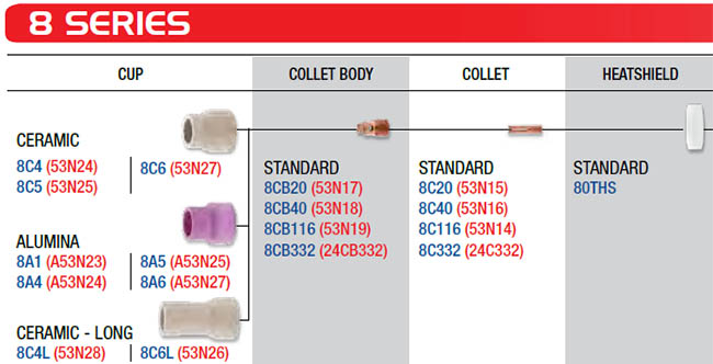 CK 8 Series Standard Spares for CK24 Torches