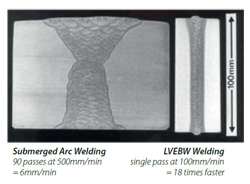 LVEBW Welding Process Speed Advantage over SMAW